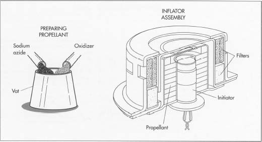 Preparation Of The Propellant First Step In Air Bag Manufacture Involves Combining Sodium