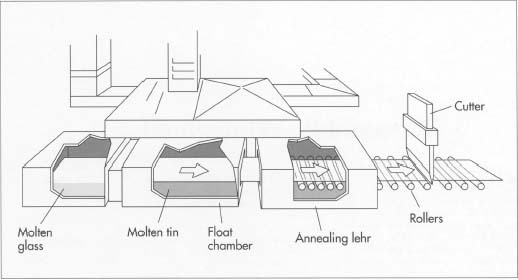 "The glass for automible windshields is made using the float glass process. In this method, the raw material is heated to a molten state and fed onto a bath of molten tin. The glass literally floats on top of the fin; because the fin is perfectly flat, the glass also becomes flat. From the float chamber, the glass passes on rollers through an oven (the ""annealing lehr""). After exiting the lehr and cooling to room temperature, the glass is cut to the proper shape and tempered."