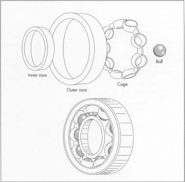 Las cuatro partes de un rodamiento de bolas terminado: carrera interior, carrera exterior, jaula y bola.
