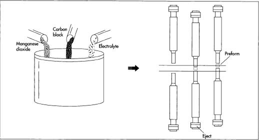 Mixing the constituent ingredients is the first step in battery manufacture. After granulation, the mixture is then pressed or compacted into preforms—hollow cylinders. The principle involved in compaction is simple: a steel punch descends into a cavity and compacts the mixture. As it retracts, a punch from below rises to eject the compacted preform.