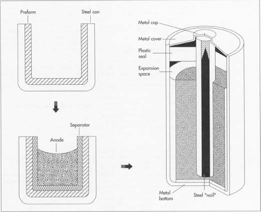 How Battery Is Made Material Production Process Manufacture