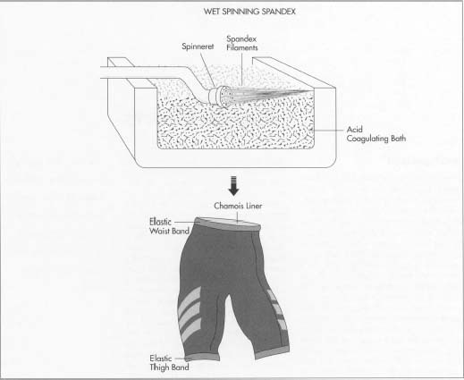 The fabric used in bicycle shorts usually consists of a blend of polyester, cotton, spandex, and nylon. Regardless of the materials used, they are usually spun and then combined into a single fabric. In spinning, filaments are drawn out of a spinneret, a device that works much like a shower head. Some filaments (such as spandex) are spun into an acid bath, while others are spun into open air. After combining the threads into a single fabric and then washing and dyeing, the fabric is cut into various panels. After attaching the chamois liner, the panels are sewn together to form the finished piece.