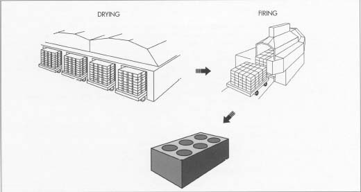After forming and coating, the bricks are dried using either tunnel dryers or automatic chamber dryers. Next, bricks are loaded onto cars automatically and moved into large furnaces called tunnel kilns. Firing hardens and strengthens the brick. After cooling, the bricks are set and packaged.