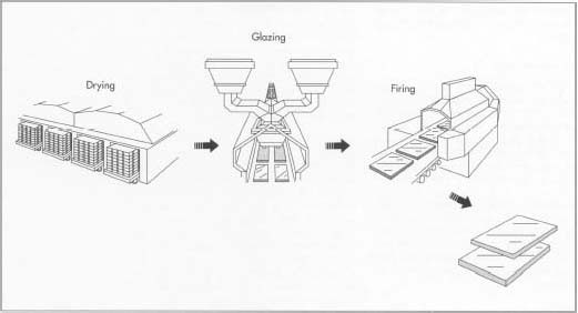 How Ceramic Tile Is Made Material Manufacture Making