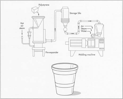 how expanded polystyrene foam  epf  is made