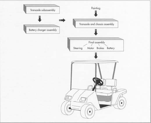 How golf cart is made - material, manufacture, used, parts ... Club Car Golf Cart What Is The Height on