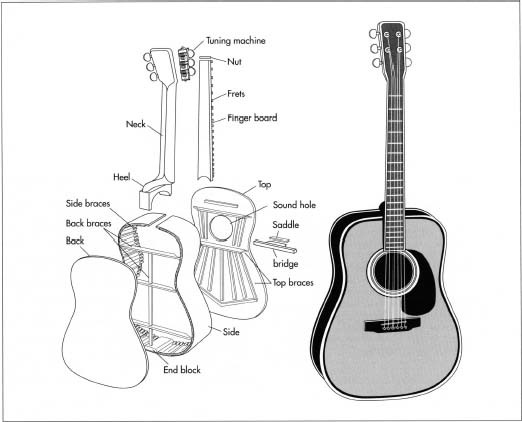 How Guitar Is Made Manufacture Making History Used Parts