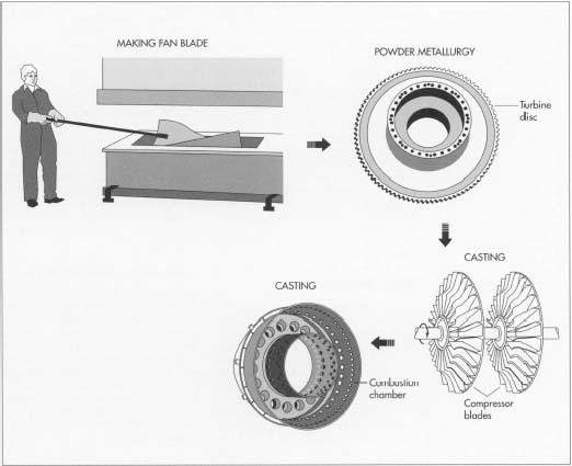 Jet Engine Fan Blades : How jet engine is made material manufacture history