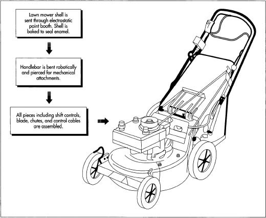 lawnmower drawing. the shell is painted electrostatically and then baked to seal paint. meanwhile, lawnmower drawing .