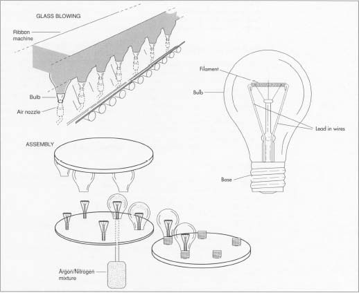 How light bulb is made - material, manufacture, history, used ...