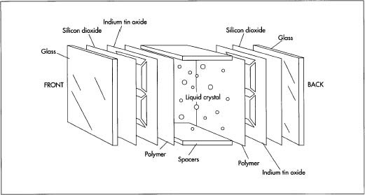 In all LCDs, the liquid crystal is sandwiched between 2 pieces of glass or transparent plastic called substrates. If glass is used, it is often coated with silicon dioxide to improve liquid crystal alignment. Transparent electrode patterns are then made by applying a layer of indium tin oxide to the glass and using a photolithography or silkscreening process to produce the pattern.