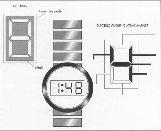 In a typical LCD watch assembly, the shaded areas are etched away chemically to form the electrode pattern. The segments are turned on and off individually to either block or allow polarized light to pass through. When electric current is applied to a segment, the light is blocked and a dark spot is created on the reflecting screen.