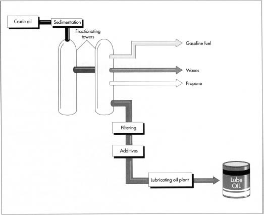 Lubricating oil is refined from crude oil. After undergoing a purifying process colled sedimentation, the crude oil is heated in huge fractionating towers. The various vapors—which can be used to make fuel, waxes, or propane, among other substances—boil off and are collected at different points in the tower. The lube oil that is collected is filtered, and then additives are mixed in.