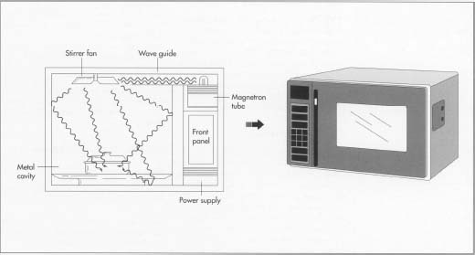 In a completed microwave oven, the magnetron tube creates the microwaves, and the waveguide directs them to the stirrer fan. In turn, this fan points the waves into the oven cavity where they heat the food inside.