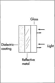 A typical mirror can include a metal reflective layer and one or more dielectric coatings—as protective layers over the metal one. Dielectric coatings are applied in much the same way as metal layers, except that gases such as silicon oxides and silicon nitrides are used instead of metal chunks.