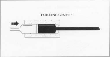 The first step in pencil manufacture involves making the graphite core. One method of doing this is extrusion, in which the graphite mixture is forced through a die opening of the proper size.