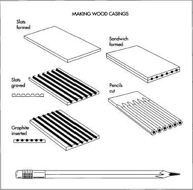To make the wood casings for the pencils, square slats are formed, and then grooves are cut into the slats. Next, graphite sticks are inserted into the grooves on one slat, and then a second slat with empty grooves is glued on top of the graphite-filled slot. Correctly sized pencils are cut out of the sandwich, and the eraser and metal ferrule are attached.