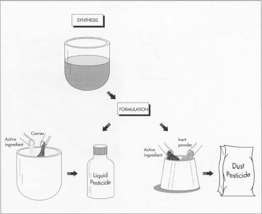 In pesticide manufacturing, an active ingredient is first synthesized in a chemical factory. Next, a formulator mixes the active ingredient with a carrier (for liquid pesticidel or with inert powders or dry fertilizers (for dust pesticidel, then bottles or packages it. Liquid pesticides are packaged in 200-liter drums for large-scale operations or 20-liter jugs for small-scale operations, while dry formulations can be packaged in 5 to 10 kilogram plastic or plastic-lined bags.