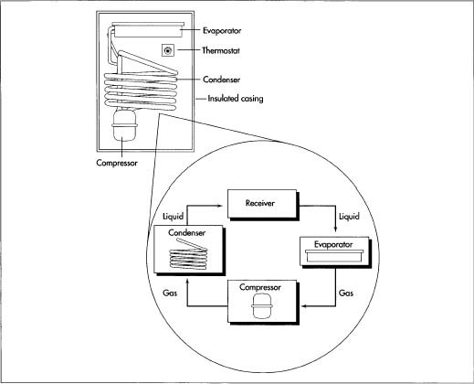 Diagram Refrigeration Cycle