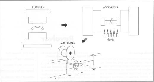 Most revolver parts begin as steel or stainless steel blanks that are forged into close approximations of the desired parts. In forging, a heated blank is put into a forging press and impacted with several hundred tons of force. This impact forces the metal into the forging die, a steel block with a cavity shaped like the part being produced. After annealing or heat treating the parts, they undergo basic machining processes such as milling, drilling, and tapping. Modern machining centers are automated, computer-controlled devices.