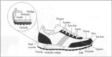 Completed running shoes are quality tested using procedures developed by the Shoe and Allied Trades Research Association. Defects that are checked for include poor lasting, incomplete cement bonding, and stitching errors.