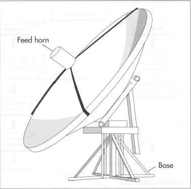 How satellite dish is made - material, manufacture, used