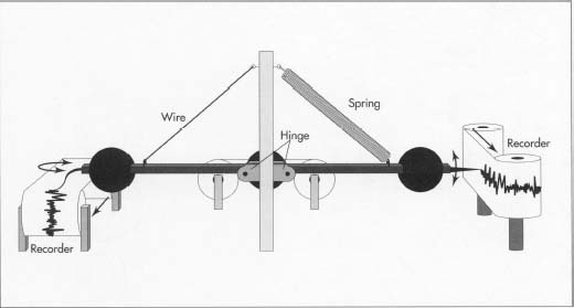 while horizontal seismometers contain a pendulum attached to a wire,  vertical units use a spring