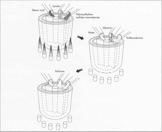 How Shaving Cream Is Made Material Manufacture Making