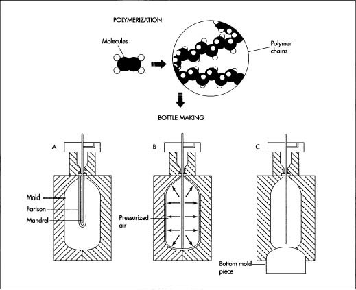 In plastic soda bottle manufacture, the plastic—polyethylene terephthalate (PET)—is first polymerized, which involves creating long strings of molecules. Once the plastic is prepared, it undergoes stretch blow molding. In this process, a long tube (parison) of PET is put into a mold, and a steel rod (mandrel) is inserted into it. Next, highly pressurized air shoots through the mandrel and forces the parison against the walls of the mold. A separate bottom piece is inserted into the mold to shape the bottle so that it can stand on a flat surface.