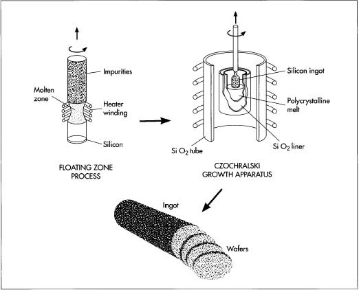 "After the initial purification, the silicon is further refined in a floating zone process. In this process, a silicon rod is passed through a heated zone several times, which serves to 'drag"" the impurities toward one end of the rod. The impure end can then be removed. Next, a silicon seed crystal is put into a Czochralski growth apparatus, where it is dipped into melted polycrystalline silicon. The seed crystal rotates as it is withdrawn, forming a cylindrical ingot of very pure silicon. Wafers are then sliced out of the ingot."