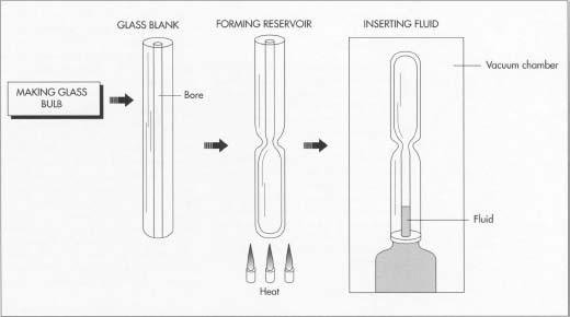 Thermometer manufacturers start with glass blanks with bores down the middle; these are usually received from glass manufacturers. The bulb reservoir is formed by heating one end of the glass tube and pinching it closed. The bulb is sealed at its bottom, leaving an open tube at the top. Next, with the open end down in a vacuum chamber, air is evacuated from the glass tube, and the hydrocarbon fluid is introduced into the vacuum until it penetrates the tube about 1 inch. Due to environmental concerns, contemporary thermometers are manufactured less with mercury and more with a spirit-filled hydrocarbon liquid.