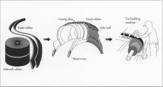 How tire is made - material, history, used, processing