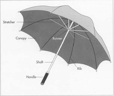 How Umbrella Is Made Material Manufacture History