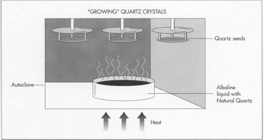 The heart of a quartz watch is a tiny sliver of quartz. In a natural form, quartz is first loaded into a giant kettle or autoclave. Hanging from the top of the autoclave are seeds or tiny particles of quartz with the desired crystalline structure. An alkaline material is pumped into the bottom of the autoclave, and the autoclave is heated to a high temperature, dissolving the quartz in the hot alkaline liquid, evaporating it, and depositing it on the seeds. After about 75 days, the chamber can be opened, and the newly grown quartz crystals can be removed and cut into the correct proportions.