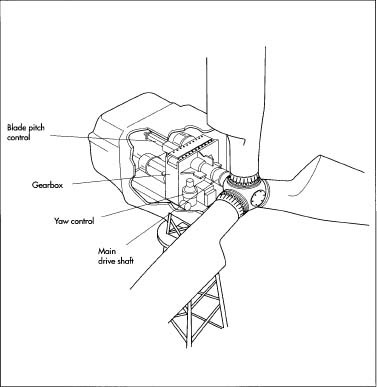 The nacelle is a strong, hollow shell that contains the inner workings of the wind turbine, such as the main drive shaft and the gearbox. It also contains the blade pitch control, a hydraulic system that controls the angle of the blades, and the yaw drive, which controls the position of the turbine relative to the wind. A typical nacelle for a current turbine weighs approximately 22,000 pounds.