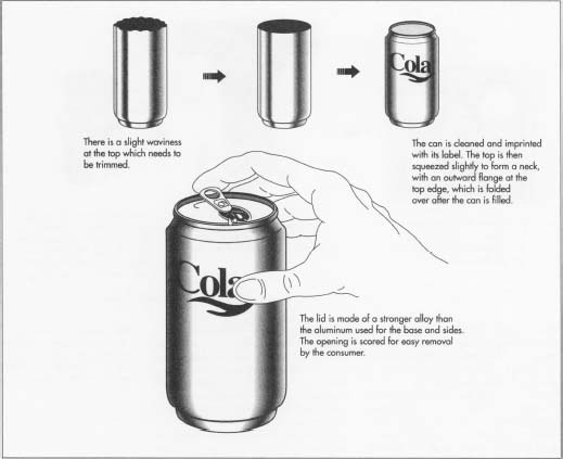 How aluminum beverage can is made - material, production