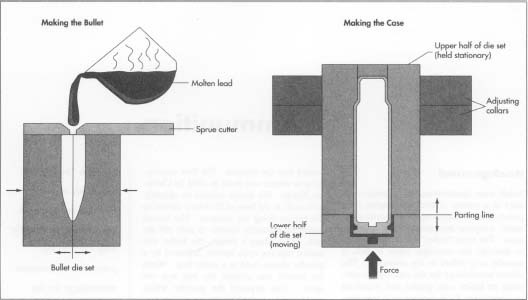 Many handgun and rifle bullets used for competition shooting are cost using conventional costing methods. The molten lead is poured into the bullet mold cavity, cooled quickly, and then extracted from the mold. The typical brass case is formed from annealed sheet by drawing with a multiple punch and die set.