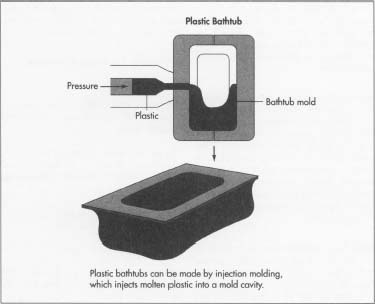 How Bathtub Is Made Material History Used Parts