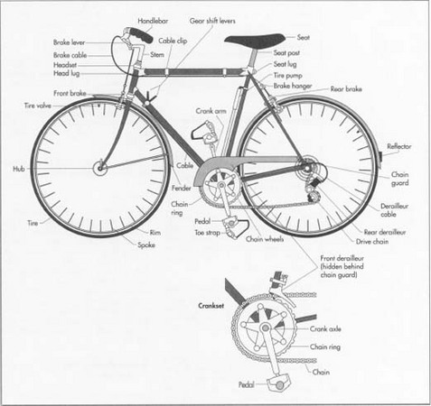 How Bicycle Is Made Material Manufacture History Used