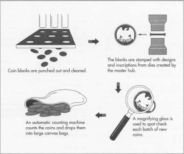 How coin is made - history, used, composition, industry, machine