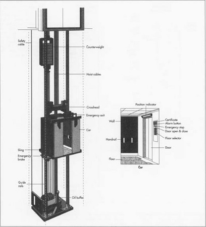 how elevator is made used parts dimensions structure machine most elevators use counterweights which equal the weight of the elevator plus 40% of its