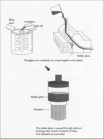 How Fiberglass Is Made Material Used Processing