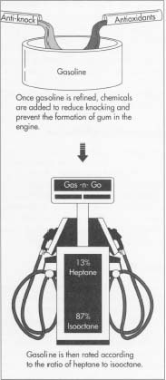 How gasoline is made - manufacture, making, used, parts
