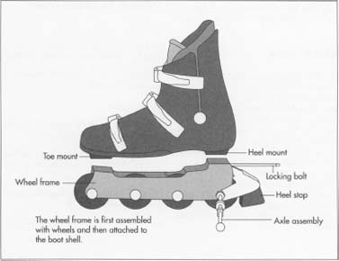 How in-line skates is made - material, manufacture, making ...