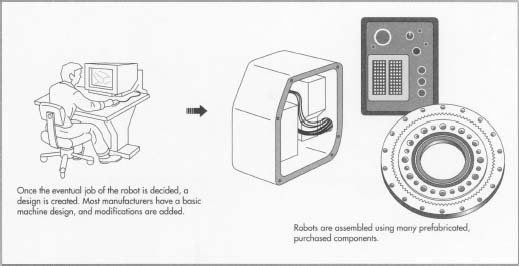 How industrial robot is made - material, history, used