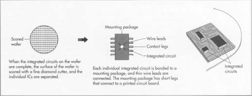 how integrated circuit is made material, making, used, processingComponent Types Of Integrated Circuits What Is An Integrated Circuit #14