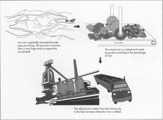 how is iron and steel made? essay White cast iron, or white iron, which is harder and more brittle, is made by cooling the molten iron rapidly the carbon remains distributed throughout the iron as cementite (iron carbide, fe 3 c) a malleable cast iron can be made by annealing white iron castings in a special furnace.