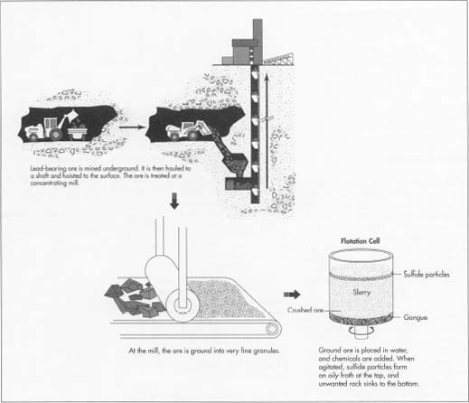 how lead is made material used processing product