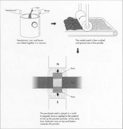 The above illustrations show a typical powdered metallurgy process used to produce powerful neodymium-iron-boron permanent magnets.