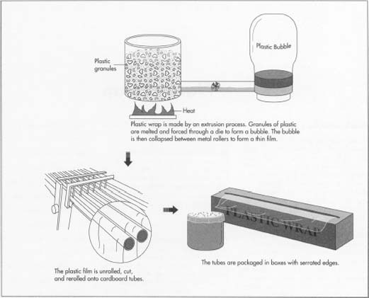 How plastic wrap is made - material, manufacture, making